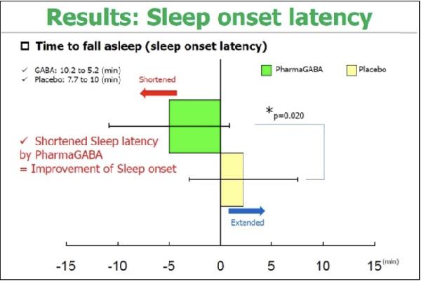 สารสกัดจาก PharmaGABA นอนหลับได้ดีขึ้น