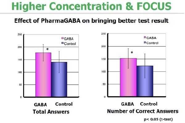 สารสกัดจาก PharmaGABA ช่วยในการสร้างสมาธิ